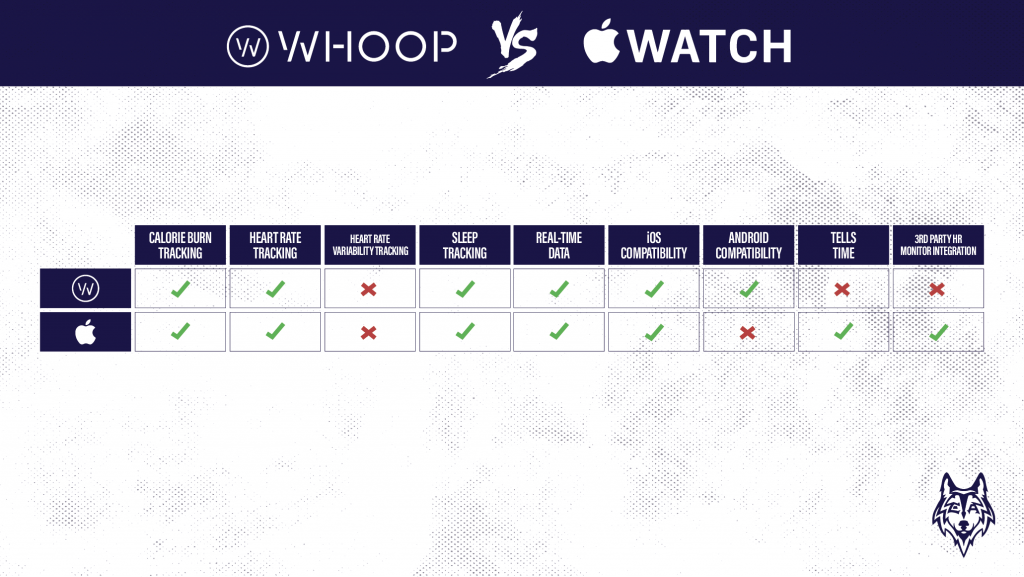 Whoop vs apple watch graphic