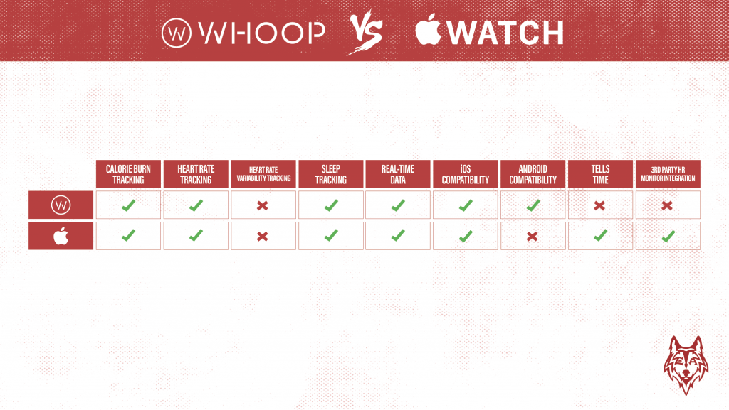 Whoop vs Apple Watch comparison graphic