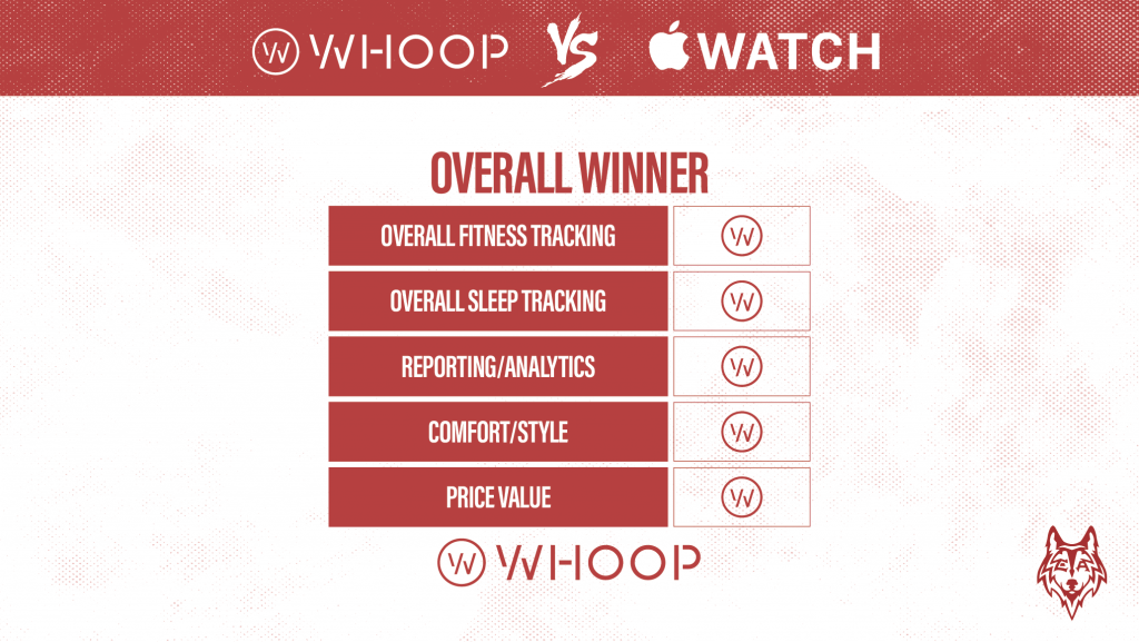Whoop Vs Apple Watch winner graphic