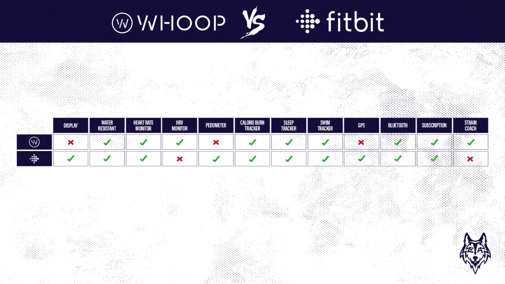 Whoop vs fitbit graphic