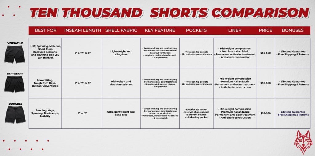 Ten Thousand Shorts Comparison Chart