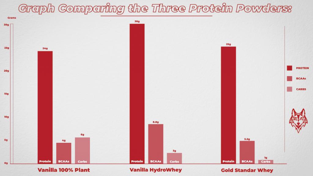 Plant vs Whey protein comparison